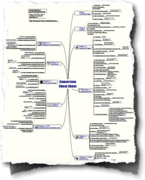ConversionCheatSheetMindmap
